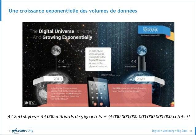 © 12 Une croissance exponentielle des volumes de données 44 Zettabytes = 44 000 milliards de gigaoctets = 44 000 000 000 0...