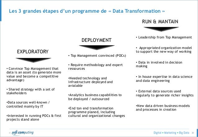 © 20 Les 3 grandes étapes d'un programme de « Data Transformation » EXPLORATORY DEPLOYMENT RUN & MANTAIN • Convince Top Ma...