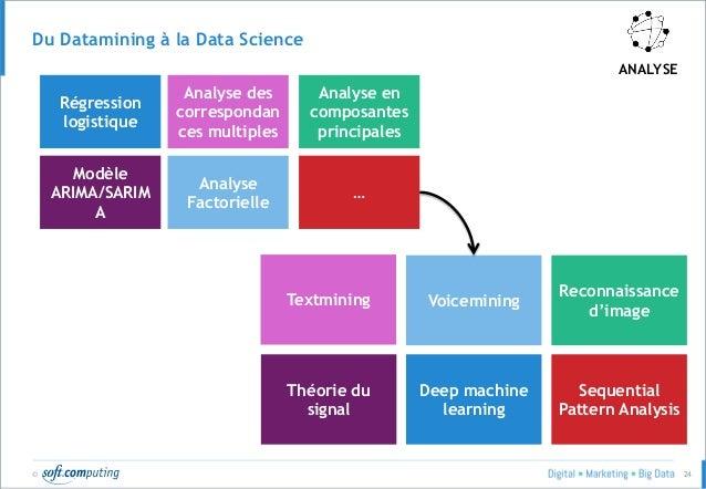© 24 Du Datamining à la Data Science ANALYSE Deep machine learning Théorie du signal Textmining Voicemining Reconnaissance...