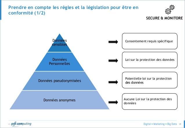 © 29 Prendre en compte les règles et la législation pour être en conformité (1/2) SECURE & MONITORE Données sensibles Donn...