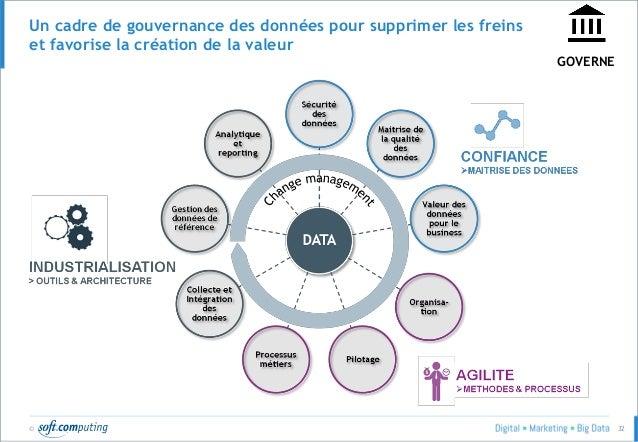 © 32 Un cadre de gouvernance des données pour supprimer les freins et favorise la création de la valeur GOVERNE