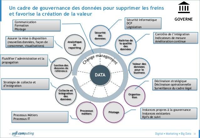 © 33 Un cadre de gouvernance des données pour supprimer les freins et favorise la création de la valeur GOVERNESécurité In...