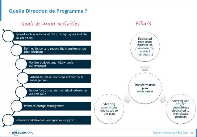 © 34 Quelle Direction de Programme ? Spread a clear outlook of the strategic goals and the target vision Define, follow an...