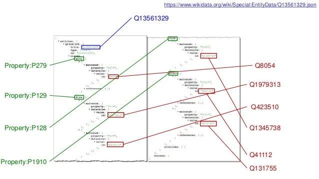 Property:P279 Property:P128 Property:P129 Q8054 Q1345738 Q1979313 Q423510 Q13561329 Property:P1910 Q41112 Q131755 https://...
