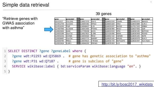 Simple data retrieval 9 39 genes gene geneLabel gene geneLabel gene geneLabel gene geneLabel Q5013317 COL22A1 Q18027370 IG...