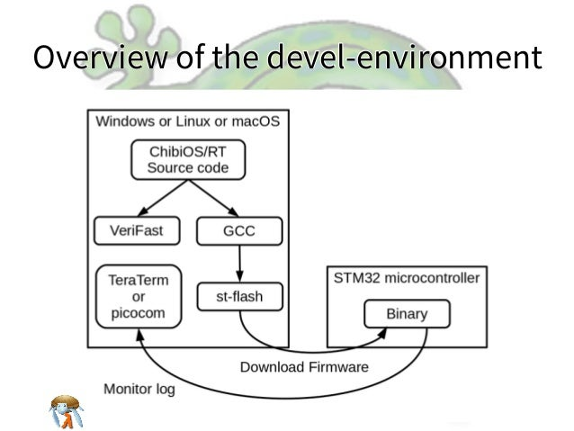 Overview of the devel-environmentOverview of the devel-environmentOverview of the devel-environmentOverview of the devel-e...