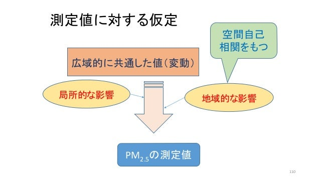 測定値に対する仮定 PM2.5の測定値 広域的に共通した値(変動) 地域的な影響局所的な影響 空間自己 相関をもつ 110