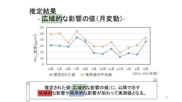 推定結果 - 広域的な影響の値(月変動)- 8 10 12 14 16 18 20 4月 5月 6月 7月 8月 9月 10月 11月 12月 1月 2月 3月 PM2.5濃度(μg/m3) 推定された値 実測値の平均値 推定された値(広域的な...