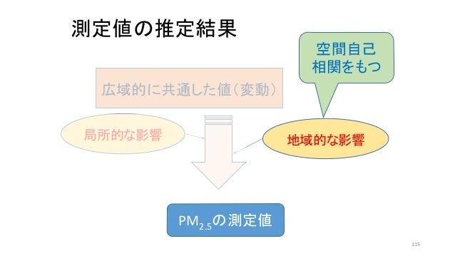 測定値の推定結果 PM2.5の測定値 広域的に共通した値(変動) 地域的な影響局所的な影響 空間自己 相関をもつ 115