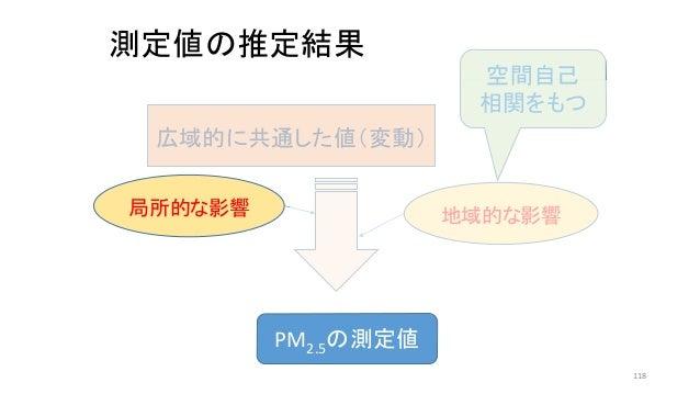 測定値の推定結果 PM2.5の測定値 広域的に共通した値(変動) 地域的な影響局所的な影響 空間自己 相関をもつ 118