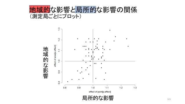 局所的な影響 地 域 的 な 影 響 地域的な影響と局所的な影響の関係 (測定局ごとにプロット) 121