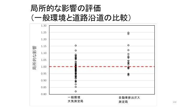 0.80 0.85 0.90 0.95 1.00 1.05 1.10 1.15 1.20 1.25 1.30 局所的な影響 一般環境 大気測定局 自動車排出ガス 測定局 局所的な影響の評価 (一般環境と道路沿道の比較) 132
