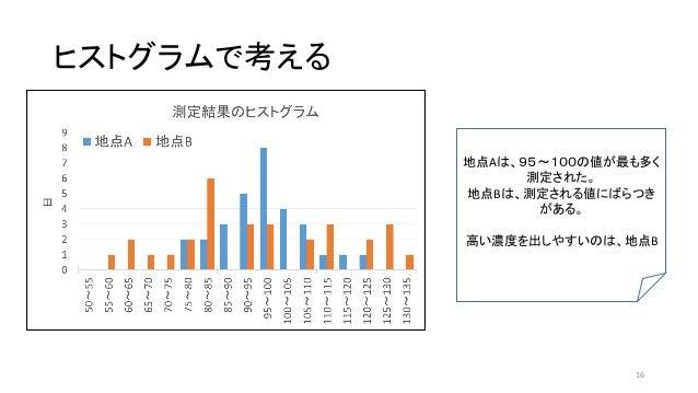 ヒストグラムで考える 地点Aは、95~100の値が最も多く 測定された。 地点Bは、測定される値にばらつき がある。 高い濃度を出しやすいのは、地点B 16