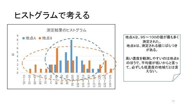 ヒストグラムで考える 地点Aは、95~100の値が最も多く 測定された。 地点Bは、測定される値にばらつき がある。 高い濃度を観測しやすいのは地点B のほうで、平均値が低いからと言っ て、必ずしも低濃度の地域だとは言 えない。 17