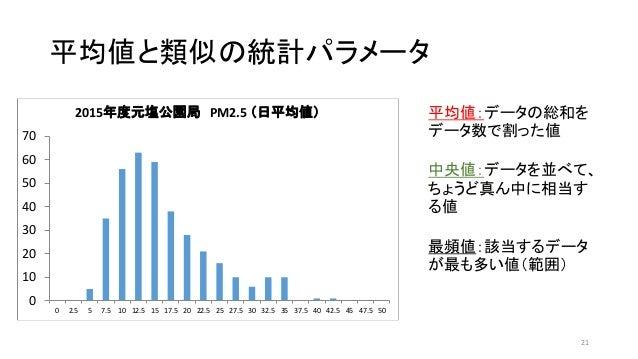 平均値と類似の統計パラメータ 21 平均値:データの総和を データ数で割った値 中央値:データを並べて、 ちょうど真ん中に相当す る値 最頻値:該当するデータ が最も多い値(範囲) 0 10 20 30 40 50 60 70 0 2.5 5 ...