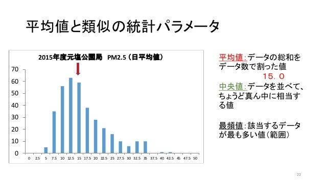 平均値と類似の統計パラメータ 22 平均値:データの総和を データ数で割った値 15.0 中央値:データを並べて、 ちょうど真ん中に相当す る値 最頻値:該当するデータ が最も多い値(範囲) 0 10 20 30 40 50 60 70 0 2...