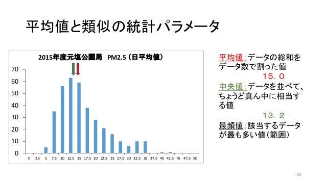 平均値と類似の統計パラメータ 23 平均値:データの総和を データ数で割った値 15.0 中央値:データを並べて、 ちょうど真ん中に相当す る値 13.2 最頻値:該当するデータ が最も多い値(範囲) 0 10 20 30 40 50 60 7...