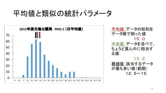 平均値と類似の統計パラメータ 24 平均値:データの総和を データ数で割った値 15.0 中央値:データを並べて、 ちょうど真ん中に相当す る値 13.2 最頻値:該当するデータ が最も多い値(範囲) 12.5~15 0 10 20 30 40...