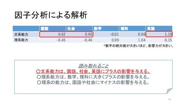 因子分析による解析 国語 社会 数学 理科 英語 文系能力 0.62 0.60 -0.01 0.06 1.10 理系能力 -0.45 -0.46 0.99 1.04 0.15 *数字の絶対値が大きいほど、影響力が大きい。 読み取れること ○文系...