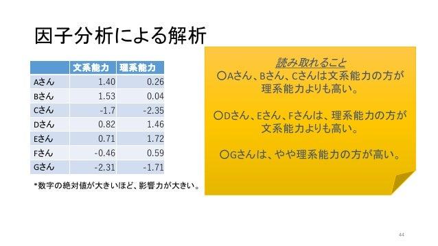 因子分析による解析 文系能力 理系能力 Aさん 1.40 0.26 Bさん 1.53 0.04 Cさん -1.7 -2.35 Dさん 0.82 1.46 Eさん 0.71 1.72 Fさん -0.46 0.59 Gさん -2.31 -1.71 ...