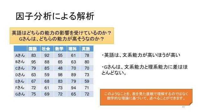 因子分析による解析 英語はどちらの能力の影響を受けているのか? Gさんは、どちらの能力が高そうなのか? 国語 社会 数学 理科 英語 Aさん 83 92 55 61 78 Bさん 95 88 65 63 80 Cさん 79 85 48 70 7...