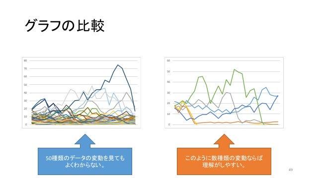 グラフの比較 0 10 20 30 40 50 60 70 80 0 10 20 30 40 50 60 50種類のデータの変動を見ても よくわからない。 このように数種類の変動ならば 理解がしやすい。 49