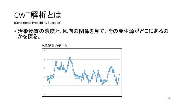 CWT解析とは • 汚染物質の濃度と、風向の関係を見て、その発生源がどこにあるの かを探る。 0 5 10 15 20 25 ある架空のデータ (Conditional Probability Function) 54