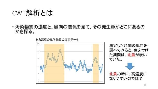CWT解析とは • 汚染物質の濃度と、風向の関係を見て、その発生源がどこにあるの かを探る。 0 5 10 15 20 25 ある架空の化学物質の測定データ 測定した時間の風向を 調べてみると、色を付け た期間は、北風が吹い ていた。 北風の時...