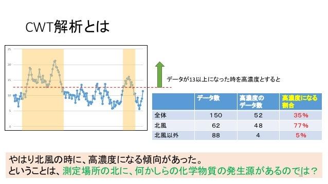 CWT解析とは 0 5 10 15 20 25 データが13以上になった時を高濃度とすると データ数 高濃度の データ数 高濃度になる 割合 全体 150 52 35% 北風 62 48 77% 北風以外 88 4 5% やはり北風の時に、高濃...