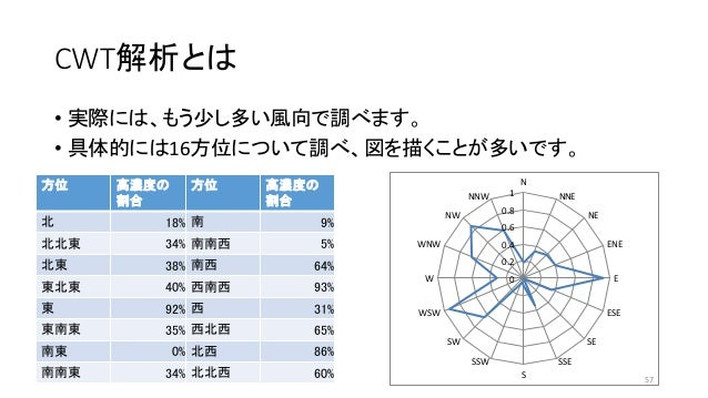 CWT解析とは • 実際には、もう少し多い風向で調べます。 • 具体的には16方位について調べ、図を描くことが多いです。 方位 高濃度の 割合 方位 高濃度の 割合 北 18% 南 9% 北北東 34% 南南西 5% 北東 38% 南西 64%...