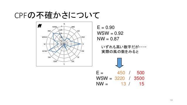 CPFの不確かさについて 0 0.2 0.4 0.6 0.8 1 N NNE NE ENE E ESE SE SSE S SSW SW WSW W WNW NW NNW例 E = 0.90 WSW = 0.92 NW = 0.87 いずれも高い...