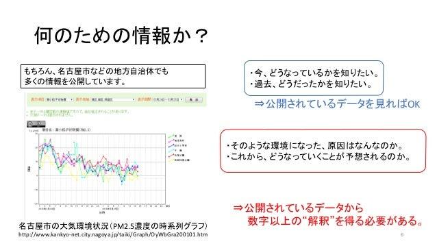 何のための情報か? もちろん、名古屋市などの地方自治体でも 多くの情報を公開しています。 名古屋市の大気環境状況(PM2.5濃度の時系列グラフ) http://www.kankyo-net.city.nagoya.jp/taiki/Graph/...