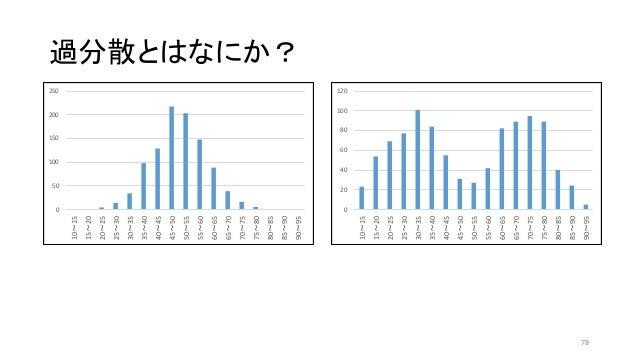 過分散とはなにか? 0 50 100 150 200 250 10~15 15~20 20~25 25~30 30~35 35~40 40~45 45~50 50~55 55~60 60~65 65~70 70~75 75~80 80~85 8...