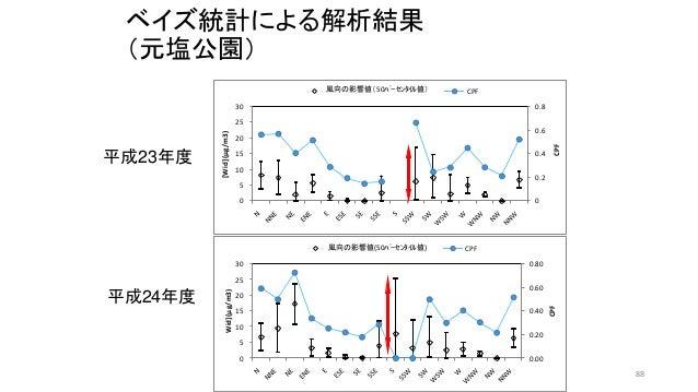 ベイズ統計による解析結果 (元塩公園) 0 0.2 0.4 0.6 0.8 0 5 10 15 20 25 30 CPF [Wid](μg/m3) 風向の影響値(50パーセンタイル値) CPF 0.00 0.20 0.40 0.60 0.80...