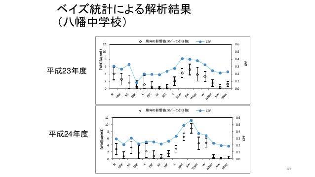ベイズ統計による解析結果 (八幡中学校) 平成23年度 平成24年度 0.0 0.1 0.2 0.3 0.4 0.5 0.6 0 2 4 6 8 10 12 CPF [Wid](μg/m3) 風向の影響値(50パーセンタイル値) CPF 0....