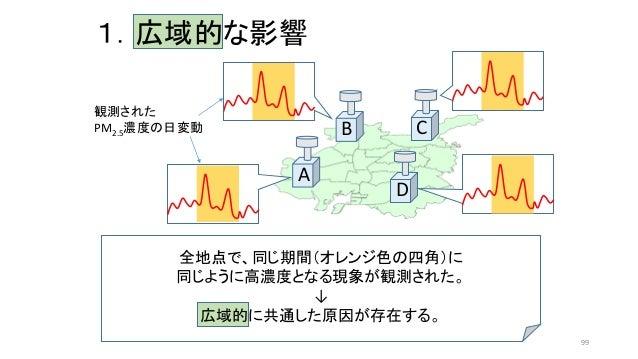 1.広域的な影響 A B C D 全地点で、同じ期間(オレンジ色の四角)に 同じように高濃度となる現象が観測された。 ↓ 広域的に共通した原因が存在する。 観測された PM2.5濃度の日変動 99