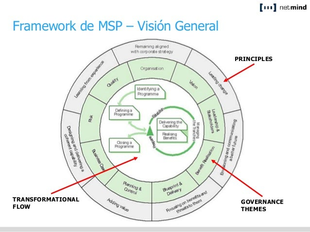 Msp managing successful programmes blueprint benefits projects benefits projects benefits projects 12 framework de msp malvernweather Choice Image