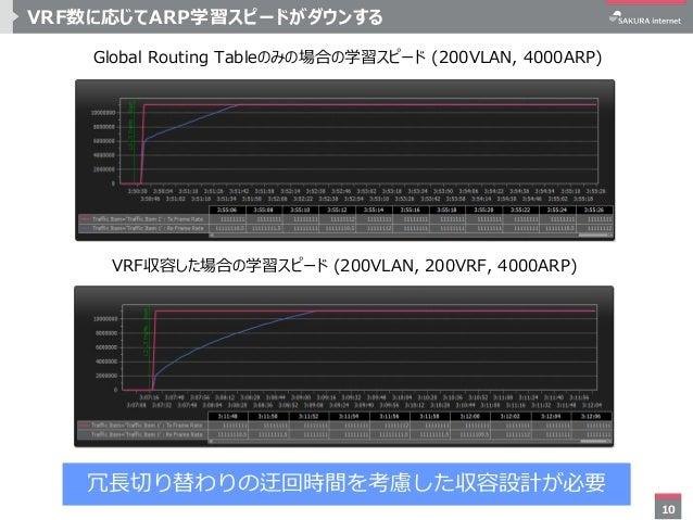 10 VRF数に応じてARP学習スピードがダウンする Global Routing Tableのみの場合の学習スピード (200VLAN, 4000ARP) VRF収容した場合の学習スピード (200VLAN, 200VRF, 4000ARP)...