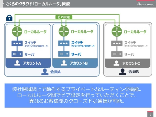 2 さくらのクラウド「ローカルルータ」機能 弊社閉域網上で動作するプライベートなルーティング機能。 ローカルルータ間でピア設定を行っていただくことで、 異なるお客様間のクローズドな通信が可能。
