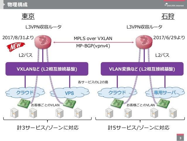 3 物理構成 L3VPN収容ルータ 石狩東京 MPLS over VXLAN MP-BGP(vpnv4) 各サービスのL2の島 お客様ごとのVLAN クラウド 専用サーバVPS クラウド L3VPN収容ルータ L2パスL2パス 2017/6/2...