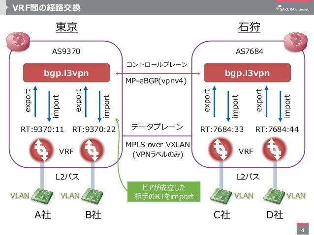 4 VRF間の経路交換 bgp.l3vpnbgp.l3vpn MPLS over VXLAN MP-eBGP(vpnv4) VRF VRF A社 B社 C社 D社 コントロールプレーン データプレーン 石狩東京 AS9370 AS7684 (V...