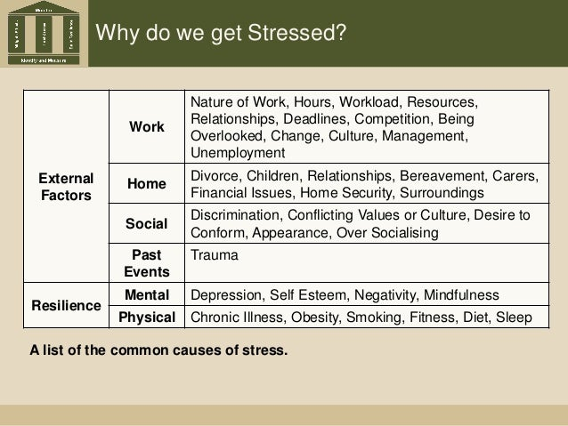 Why do we get Stressed? External Factors Work Nature of Work, Hours, Workload, Resources, Relationships, Deadlines, Compet...