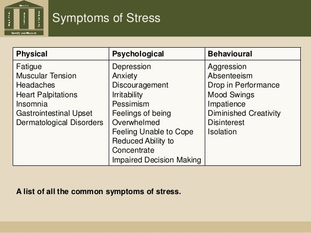 Symptoms of Stress Physical Psychological Behavioural Fatigue Muscular Tension Headaches Heart Palpitations Insomnia Gastr...