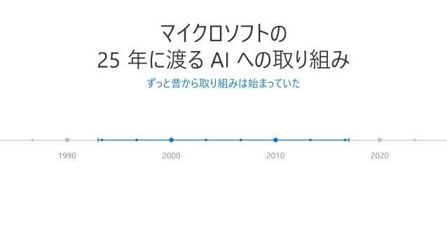 [AIプラットフォーム最新動向 2017] Microsoftの人工知能テクノロジーの最新動向と活用事例 Slide 2