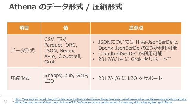 Athena のデータ形式 / 圧縮形式 16 項目 値 注意点 データ形式 CSV, TSV, Parquet, ORC, JSON, Regex, Avro, Cloudtrail, Grok • JSONについては Hive-JsonSe...