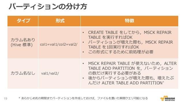 パーティションの分け方 19 タイプ 形式 特徴 カラム名あり (Hive 標準) col1=val1/col2=val2/ • CREATE TABLE をしてから,MSCK REPAIR TABLE を実行すればOK • パーティションが増...