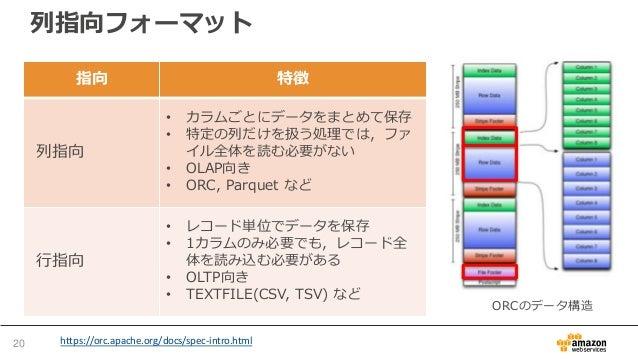 列指向フォーマット 指向 特徴 列指向 • カラムごとにデータをまとめて保存 • 特定の列だけを扱う処理では,ファ イル全体を読む必要がない • OLAP向き • ORC, Parquet など 行指向 • レコード単位でデータを保存 • 1カ...