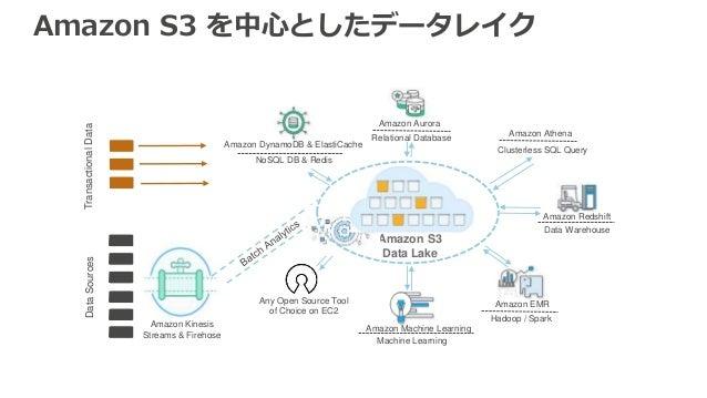 Amazon S3 Data Lake Amazon Kinesis Streams & Firehose Hadoop / Spark Amazon Redshift Data Warehouse Amazon DynamoDB & Elas...