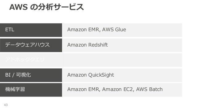 AWS の分析サービス 43 Amazon EMR, AWS GlueETL Amazon Redshiftデータウェアハウス アドホッククエリ Amazon QuickSightBI / 可視化 Amazon EMR, Amazon EC2,...