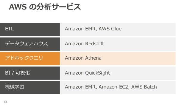 AWS の分析サービス 44 Amazon EMR, AWS GlueETL Amazon Redshiftデータウェアハウス Amazon Athenaアドホッククエリ Amazon QuickSightBI / 可視化 Amazon EMR...